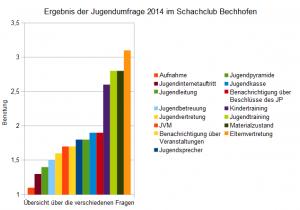 Ergebnisse Jugendumfrage 2014