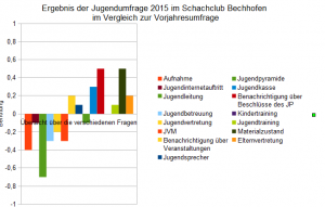 Unterschied Jugendumfrage 2014-2015